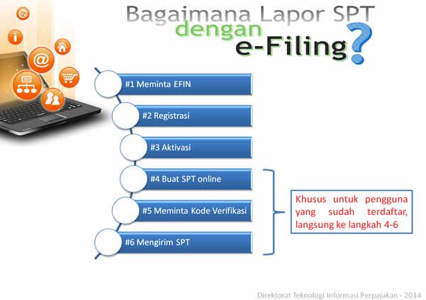 proses e-filing