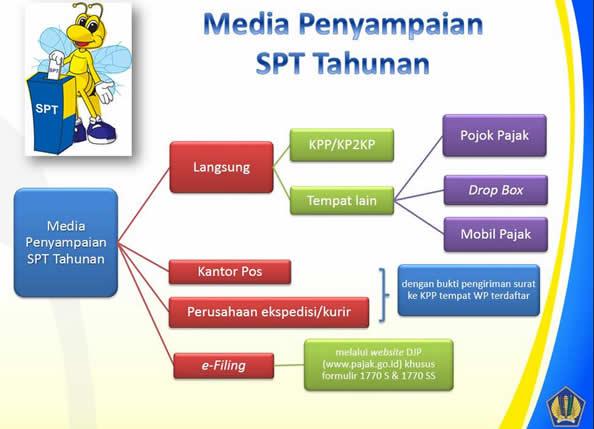 Lapor Spt Tahunan Pribadi Photo: Download Formulir Spt Badan 2015
