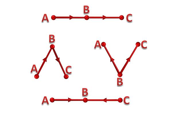cinta segitiga - bukan