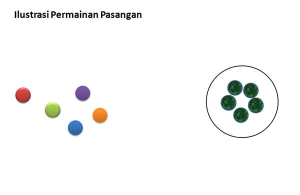 ilustrasi Permainan pasangan