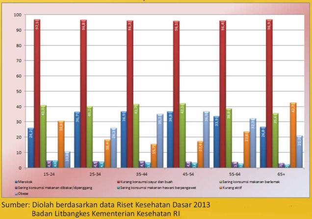 data proporsi faktor penyebab kanker